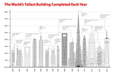 The height of New York City's One World Trade Center is impressive, but a few skyscrapers have still towered over it in recent years, as this graphic from the Council on Tall Buildings and Urban Habitat's 2014 Year in Review report shows. Besides the One World Trade Center in 2014, almost all of the tallest […]
