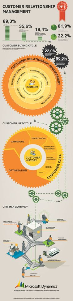 Customer Relationship Management Data [infographic]