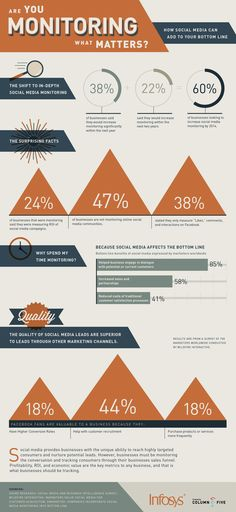Is Your Business Monitoring What Matters On Social Media? [INFOGRAPHIC]    -from AllTwitter 4-15-2013