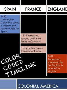This color coded timeline is just one of the enormous bundle of Colonial america activities and projects.  Student-tested and approved.  Ready to use.
