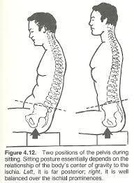 Картинки по запросу alignment angel - posture