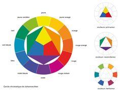 Apprendre la peinture en s'aidant du cercle chromatique