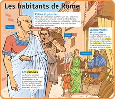 Fiche exposés : Les habitants de Rome Rome Antique, French Class, Teaching Social Studies, French Words, Ancient Rome, Learn French, Ancient Civilizations, French Language, Kids Learning