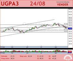 ULTRAPAR - UGPA3 - 24/08/2012 #UGPA3 #analises #bovespa