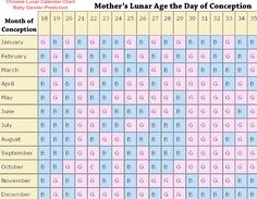 How To Conceive A Baby Boy Indian Calendar