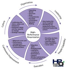 The High-Performance Organization Wheel
