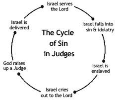 This Bible study commentary from the book of Judges focuses on the cycle of sin and its importance today. Other studies in this series include Othniel, Gideon, Samson etc. Bible Study Notebook, Bible Study Tools, Bible Study Journal, Scripture Study, Scripture Journal, Bible Lessons For Kids, Bible For Kids, Judges Of Israel, Now Quotes