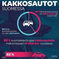 Lupasin esitellä täällä mitä kuuluu työnkuvaani, niin tässä on hieman infografiikkaa jotka tein POP Vakuutuksen teettämän tutkimuksen perusteella ✏️ #infographic #graphicoftheday #trainee #kesätyö #popvakuutus #kakkosautot #suomessa