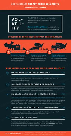 How to manage supply chain volatility - FreightWaves Triple Bottom Line, Georgia Pacific, Water Branding, Supply Chain, Good Company, Machine Learning, Infographics, Infographic, Info Graphics