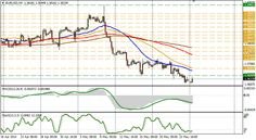 EUR/USD technical analysis for May 26