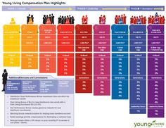 Young Living Essential Oils:   Young Living Compensation Plan