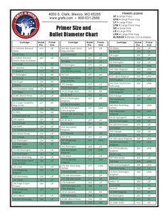 Primer Size and Bullet Diameter Chart Reloading Data, Reloading Room, Reloading Equipment, Shooting Bench Plans, Shooting Guns, Shooting Sports, Shooting Range, Gun Storage, Tool Sheds