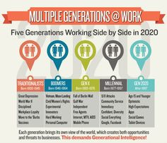 workforce infographics - Google Search