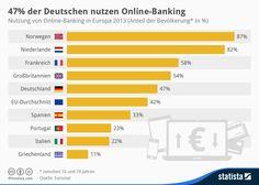 Infografik: 47% der Deutschen nutzen Online-Banking | Statista