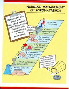 Nursing management of Hyponatremia