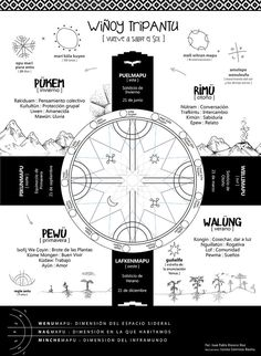 Los secretos que encierra el Calendario Mapuche explicados en una infografía Latin Symbols, New Tattoos, Tatoos, Medicine Wheel, Classroom Language, Forearm Tattoo Men, Good Good Father, My Heritage, Compass Tattoo