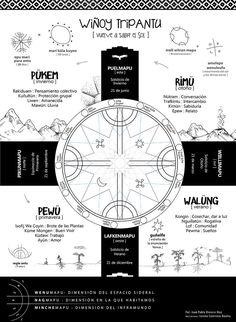 Los secretos que encierra el Calendario Mapuche explicados en una infografía