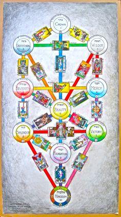 Tree of life, showing the BOTA tarot keys on the 22 paths