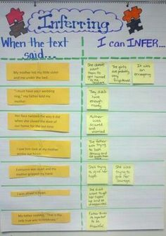 Inference---The chart presented in this visual could be used for middle school grades. Students compare and contrast inferring what the texts says and what they personally infer what the text is saying. 6th Grade Reading, Middle School Reading, Middle School English, Ela Anchor Charts, Reading Anchor Charts, Inference Anchor Charts, Prediction Anchor Chart, Reading Lessons, Reading Skills
