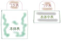 【無料型紙製図】簡単ポーチ - あぁっ ハンドメイド☆ラヴ