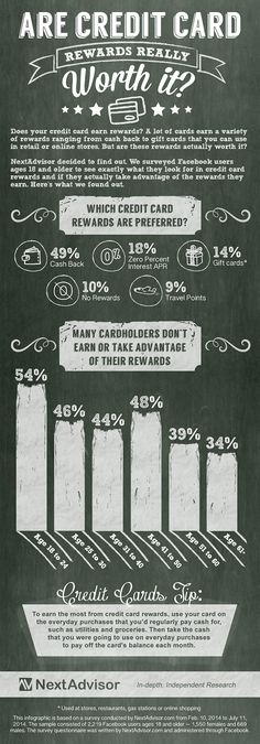 So are credit card rewards really worth it? Check out this infographic to see how to earn the most from credit card rewards