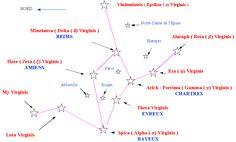 les cathédrales=la constellation de la Vierge