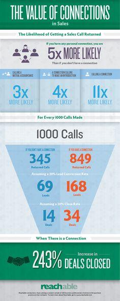 Prospection de clients : infographie sur la propension d'un prospect à vous rappeler