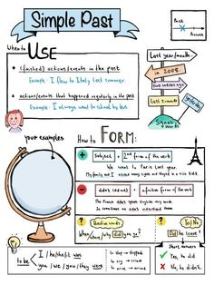 Simple Past Sketchnote Overview Unterrichtsmaterial in Englisch # English Grammar Tenses, Teaching English Grammar, English Writing Skills, English Vocabulary Words, English Language Learning, English Lessons, English Teaching Materials, School Organization Notes, Conversational English