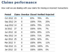 imutual - performance stats dealing with untracked cashback claims 1 Jan 2013