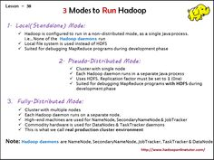 Modules to Run HADOOP 1. Local (Standalone) Mode: 2. Pseude -Distributed Mode: 3. Fully-Distributed Mode:  http://www.hadooponlinetutor.com/