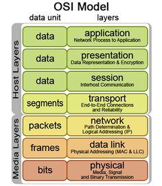 OSI Model 7 layers