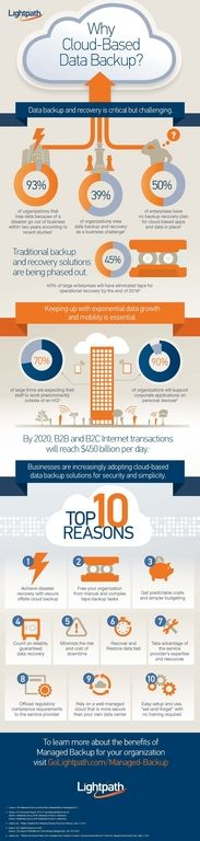 Why Cloud-based Data Backup