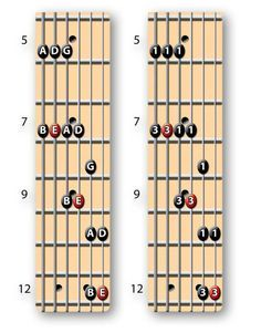 The Key to Understanding the Minor Pentatonic Scale - Guitar World Acoustic Guitar Notes, Music Theory Guitar, Guitar Songs, Acoustic Guitars, Guitar Quotes, Guitar Diy, Guitar Gifts, Guitar Chord Progressions, Guitar Chord Chart