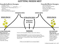 Getting our needs met and setting healthy boundaries in relationships. #needs #boundaries #relationships