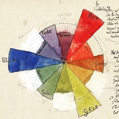 Bauhaus Movement Paul Klee - Color Chart (1931) bauhaus-movement.com