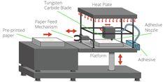 SDL - Selective Deposition Lamination. 3D Printing