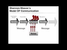 VidClip Shannon and Weaver Model Information Theory, Communication Theory, Innovation, Messages, Model, Google, Did You Know, Scale Model
