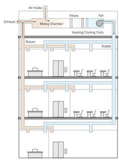 14 Best Building Plans — HVAC Plans images in 2018 | Architecture