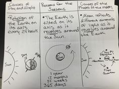 Bullet Journal, Moon, Earth, The Moon, Mother Goddess, World, The World