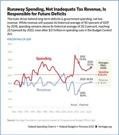 The main driver behind long-term deficits is government spending, not low revenue. Re-Pin!!