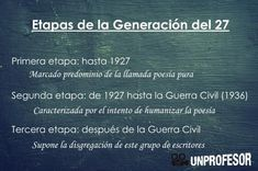 Etapas de la Generación del 27 - Resumen Weather, History Of Literature, Spanish Language, Weather Crafts