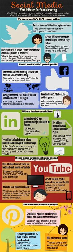 Social media What it means for your #marketing? - #infographic  #Socialmedia #SMM