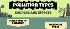 Consider some idea to decrease pollution and finally it will be increase your health well-being also.