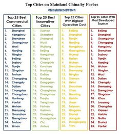 Top-Cities-in Mainland-China-by-Forbes