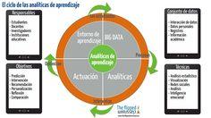 El ciclo de las analíticas de aprendizaje