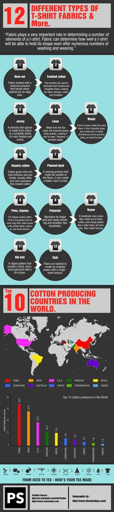 Different-types of fabrics-used for-T shirts-how t-shirt is made-Infographic The Infographic below includes following..