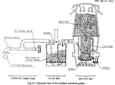 Wood Gasification is the process of converting wood (any kind of scraps or trimmings) into flammablegasses by burning it at very high temperatures in an oxygen starved environment. These gasses, once cooled and cleaned of tars, can be piped directly into an internal combustion engine as a fuel substitute for gasoline
