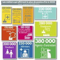 Quels métiers vont recruter d'ici 2020 ? - infographie