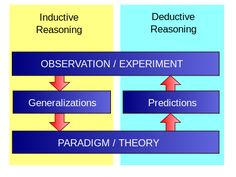 Inductive vs Deductive Logic - The Science of Deduction: When you have eliminated all which is impossible, then whatever remains, however improbable, must be the truth. | ... Fundamentals of Writing Blog: Inductive and Deductive Reasoning