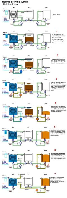 Automated HERMS system - Home Brew Forums #homebrewinggear
